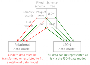 shredded columnar representation for complex data which allows drill to achieve columnar speed with the flexibility of an internal json document model
