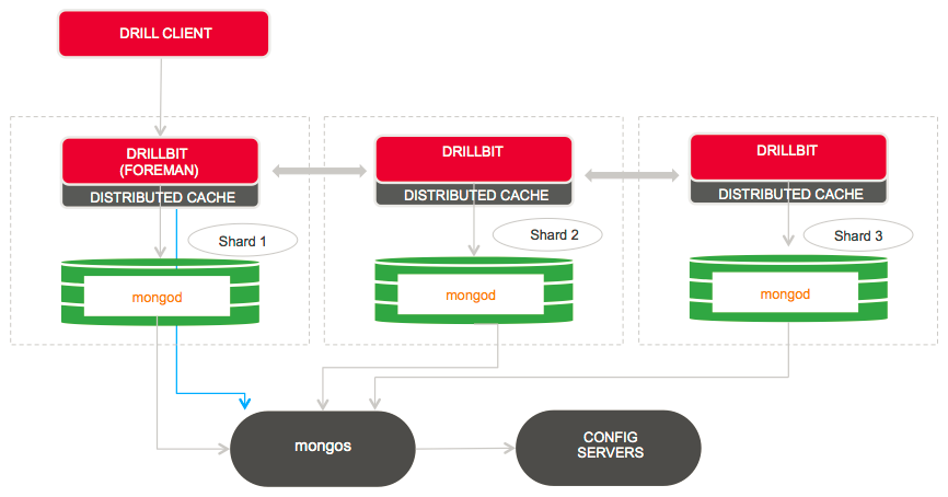 Drill on MongoDB in sharded mode