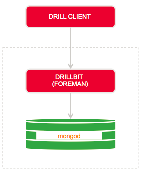 Drill on MongoDB in standalone mode